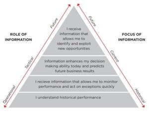 Focus of Information