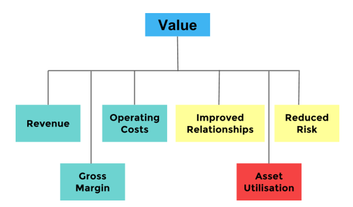 Sources of Value pic