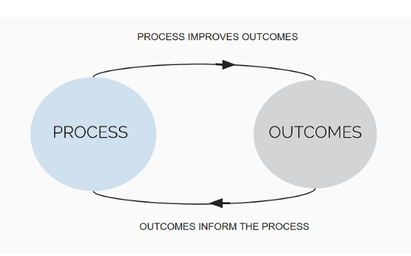 process and outcome